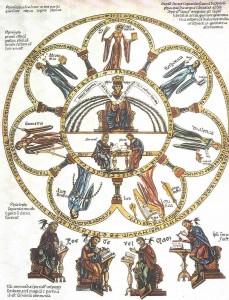 1024px-Septem-artes-liberales_Herrad-von-Landsberg_Hortus-deliciarum_1180